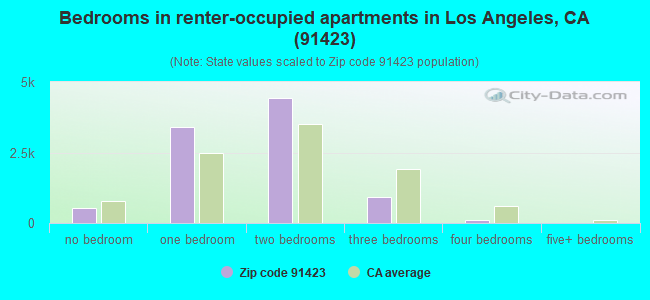 Bedrooms in renter-occupied apartments in Los Angeles, CA (91423)