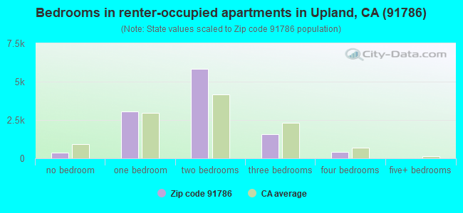 Bedrooms in renter-occupied apartments in Upland, CA (91786)