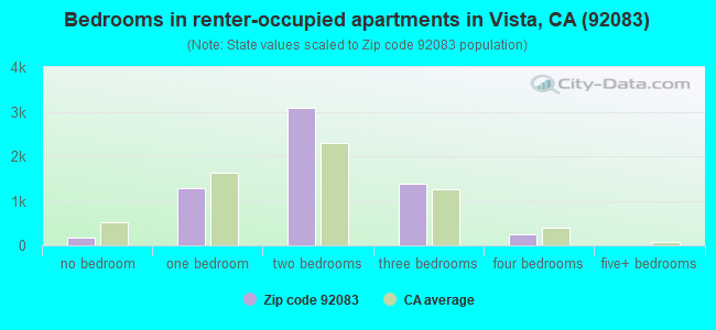 Bedrooms in renter-occupied apartments in Vista, CA (92083)