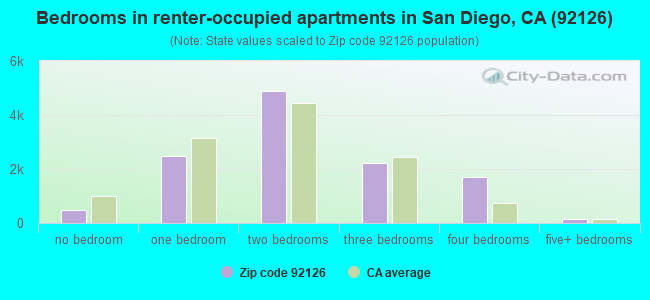 Bedrooms in renter-occupied apartments in San Diego, CA (92126)