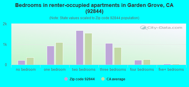 Bedrooms in renter-occupied apartments in Garden Grove, CA (92844)