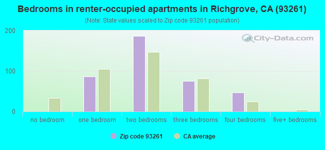 Bedrooms in renter-occupied apartments in Richgrove, CA (93261)