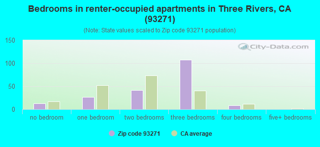 Bedrooms in renter-occupied apartments in Three Rivers, CA (93271)