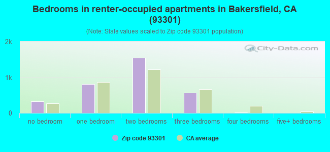 Bedrooms in renter-occupied apartments in Bakersfield, CA (93301)