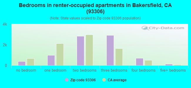 Bedrooms in renter-occupied apartments in Bakersfield, CA (93306)
