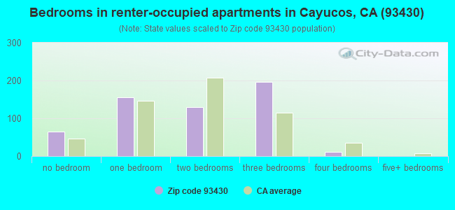 Bedrooms in renter-occupied apartments in Cayucos, CA (93430)