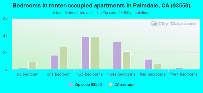 Bedrooms in renter-occupied apartments in Palmdale, CA (93550)