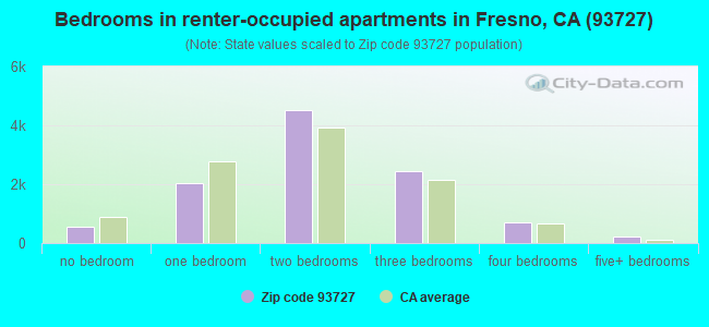 Bedrooms in renter-occupied apartments in Fresno, CA (93727)