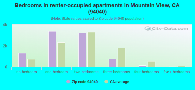 Bedrooms in renter-occupied apartments in Mountain View, CA (94040)