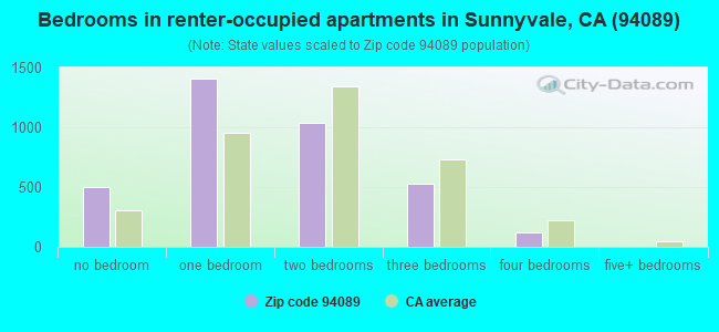 Bedrooms in renter-occupied apartments in Sunnyvale, CA (94089)