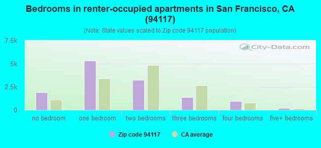 Bedrooms in renter-occupied apartments in San Francisco, CA (94117)