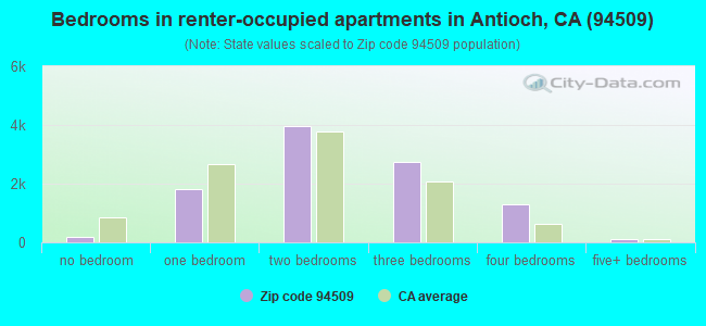 Bedrooms in renter-occupied apartments in Antioch, CA (94509)