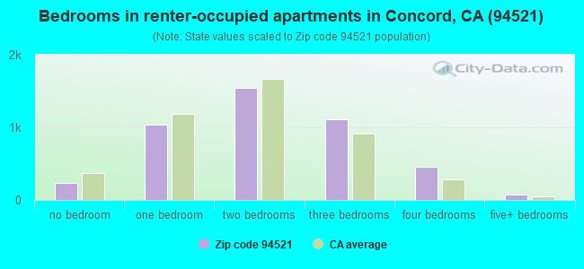 Bedrooms in renter-occupied apartments in Concord, CA (94521)