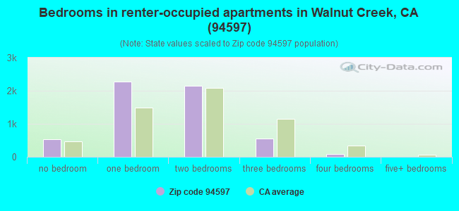 Bedrooms in renter-occupied apartments in Walnut Creek, CA (94597)