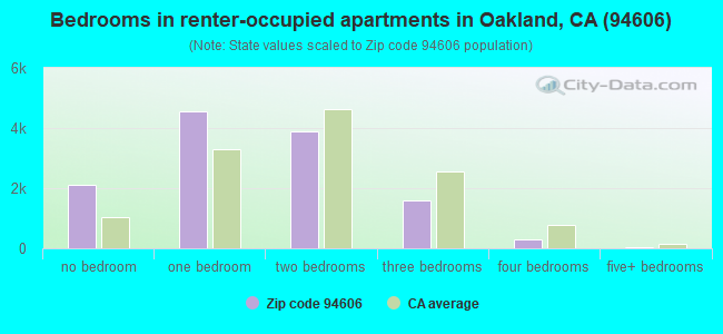 Bedrooms in renter-occupied apartments in Oakland, CA (94606)