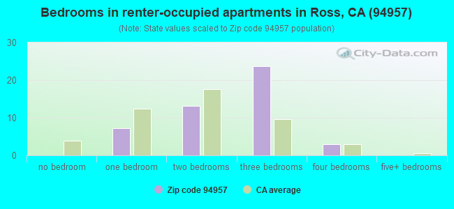Bedrooms in renter-occupied apartments in Ross, CA (94957)