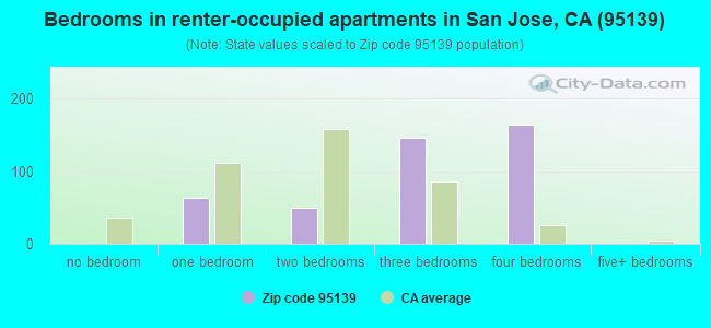 Bedrooms in renter-occupied apartments in San Jose, CA (95139)