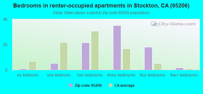 Bedrooms in renter-occupied apartments in Stockton, CA (95206)
