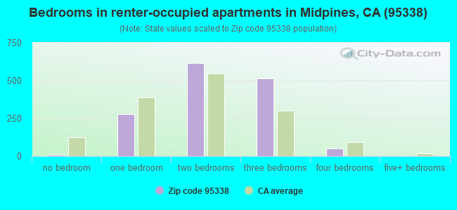 Bedrooms in renter-occupied apartments in Midpines, CA (95338)
