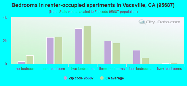 Bedrooms in renter-occupied apartments in Vacaville, CA (95687)