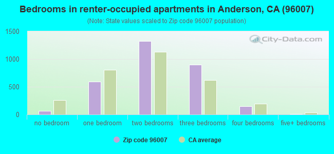 Bedrooms in renter-occupied apartments in Anderson, CA (96007)