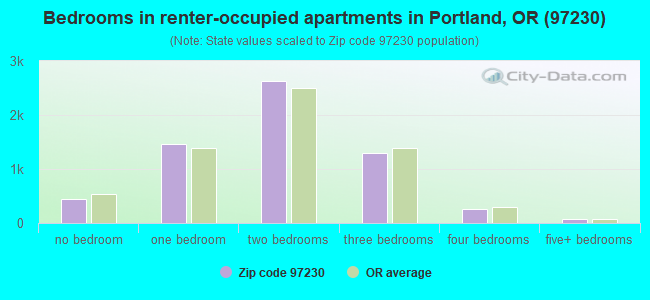Bedrooms in renter-occupied apartments in Portland, OR (97230)