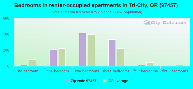 Bedrooms in renter-occupied apartments in Tri-City, OR (97457)