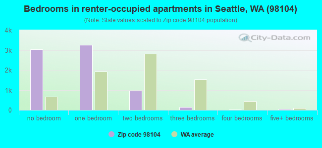 Bedrooms in renter-occupied apartments in Seattle, WA (98104)