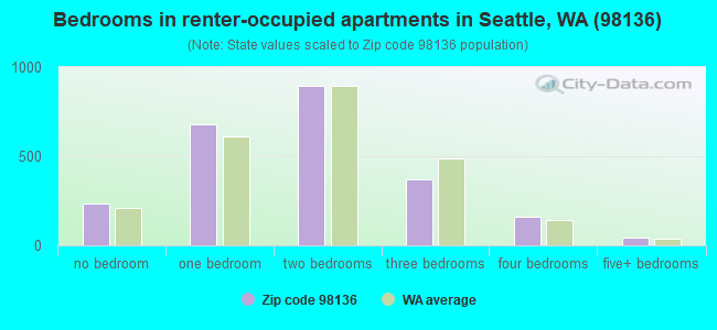 Bedrooms in renter-occupied apartments in Seattle, WA (98136)