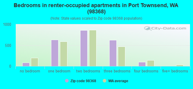 Bedrooms in renter-occupied apartments in Port Townsend, WA (98368)