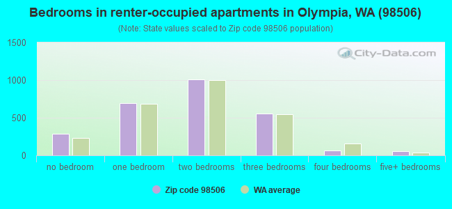 Bedrooms in renter-occupied apartments in Olympia, WA (98506)