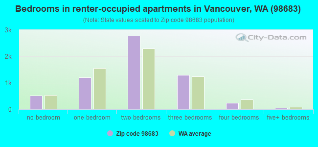 Bedrooms in renter-occupied apartments in Vancouver, WA (98683)