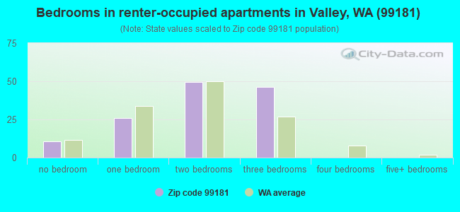 Bedrooms in renter-occupied apartments in Valley, WA (99181)