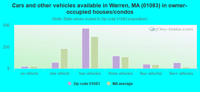 Cars and other vehicles available in Warren, MA (01083) in owner-occupied houses/condos