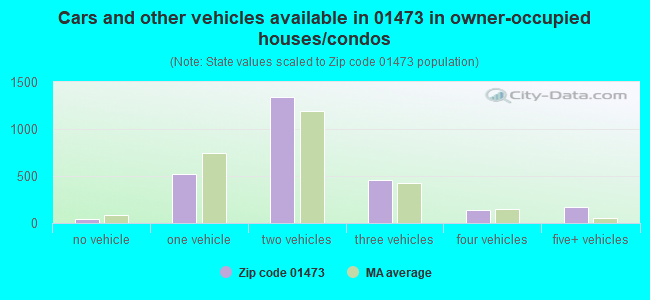 Cars and other vehicles available in 01473 in owner-occupied houses/condos
