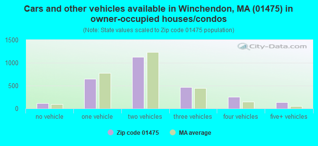 Cars and other vehicles available in Winchendon, MA (01475) in owner-occupied houses/condos
