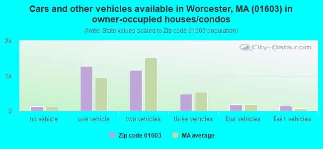 Cars and other vehicles available in Worcester, MA (01603) in owner-occupied houses/condos