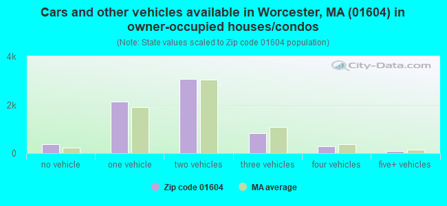 Cars and other vehicles available in Worcester, MA (01604) in owner-occupied houses/condos