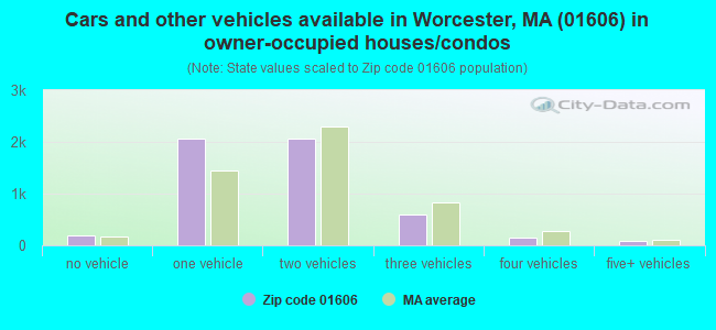 Cars and other vehicles available in Worcester, MA (01606) in owner-occupied houses/condos