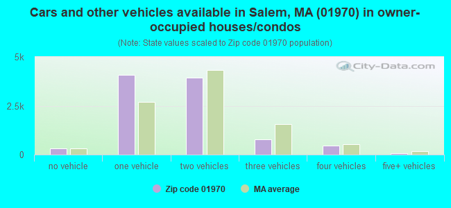 Cars and other vehicles available in Salem, MA (01970) in owner-occupied houses/condos