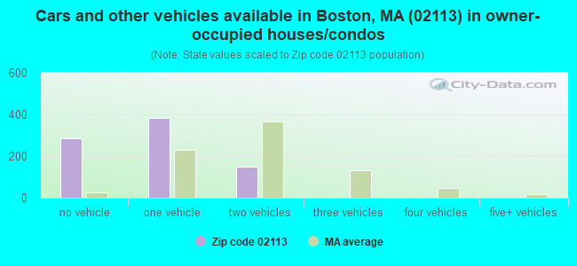 Cars and other vehicles available in Boston, MA (02113) in owner-occupied houses/condos