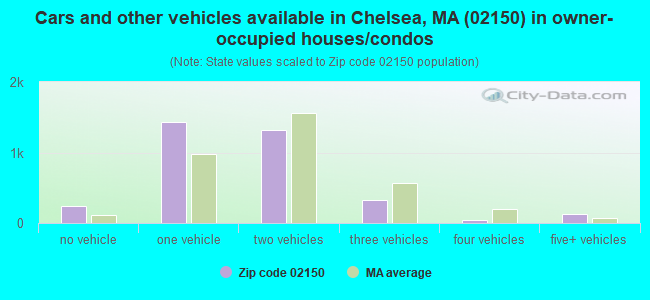 Cars and other vehicles available in Chelsea, MA (02150) in owner-occupied houses/condos