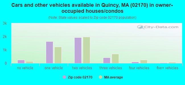 Cars and other vehicles available in Quincy, MA (02170) in owner-occupied houses/condos
