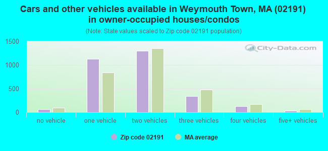 Cars and other vehicles available in Weymouth Town, MA (02191) in owner-occupied houses/condos