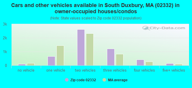 Cars and other vehicles available in South Duxbury, MA (02332) in owner-occupied houses/condos
