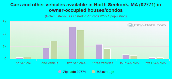 Cars and other vehicles available in North Seekonk, MA (02771) in owner-occupied houses/condos