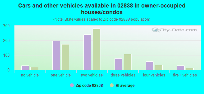 Cars and other vehicles available in 02838 in owner-occupied houses/condos