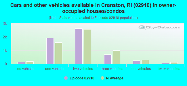 Cars and other vehicles available in Cranston, RI (02910) in owner-occupied houses/condos