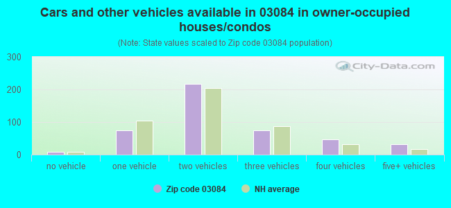 Cars and other vehicles available in 03084 in owner-occupied houses/condos
