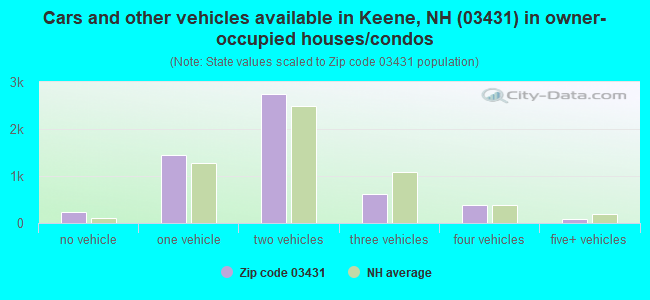 Cars and other vehicles available in Keene, NH (03431) in owner-occupied houses/condos
